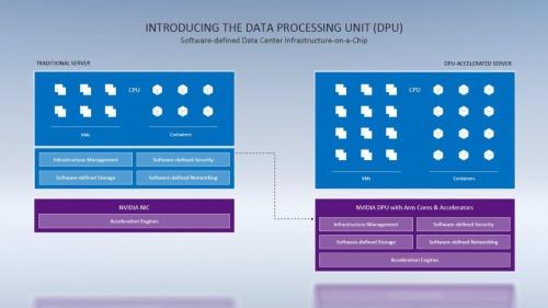 左が従来のサーバーの構成、右がDPU採用の構成