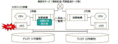 共有ディスク装置の内部構造