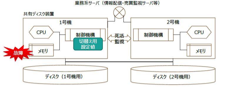 共有ディスク装置の内部構造 (出所:東京証券取引所)