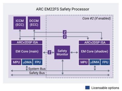 「DesignWare ARC EM22FS」の機能ブロック図