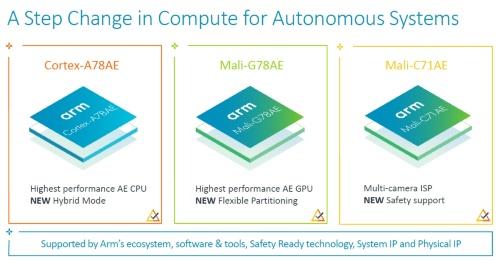 機能安全性を高めたプロセッサーコアを3つ発売