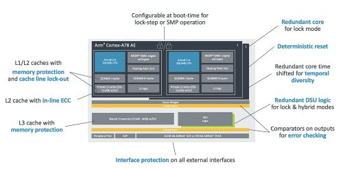 「Cortex-A78AE」の機能ブロック図