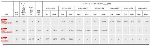 発売した3製品の主な電気特性