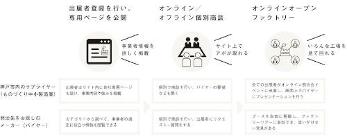 図2:参加の流れ