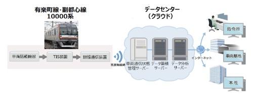 図1:「故障予兆検知システム」の概要