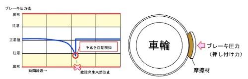 図3:故障予兆検知のイメージ