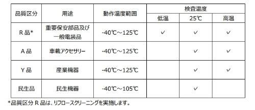 動作温度範囲や検査温度が異なる4製品を用意