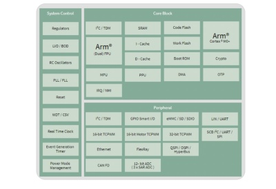「CYT4BFシリーズ」の機能ブロック図