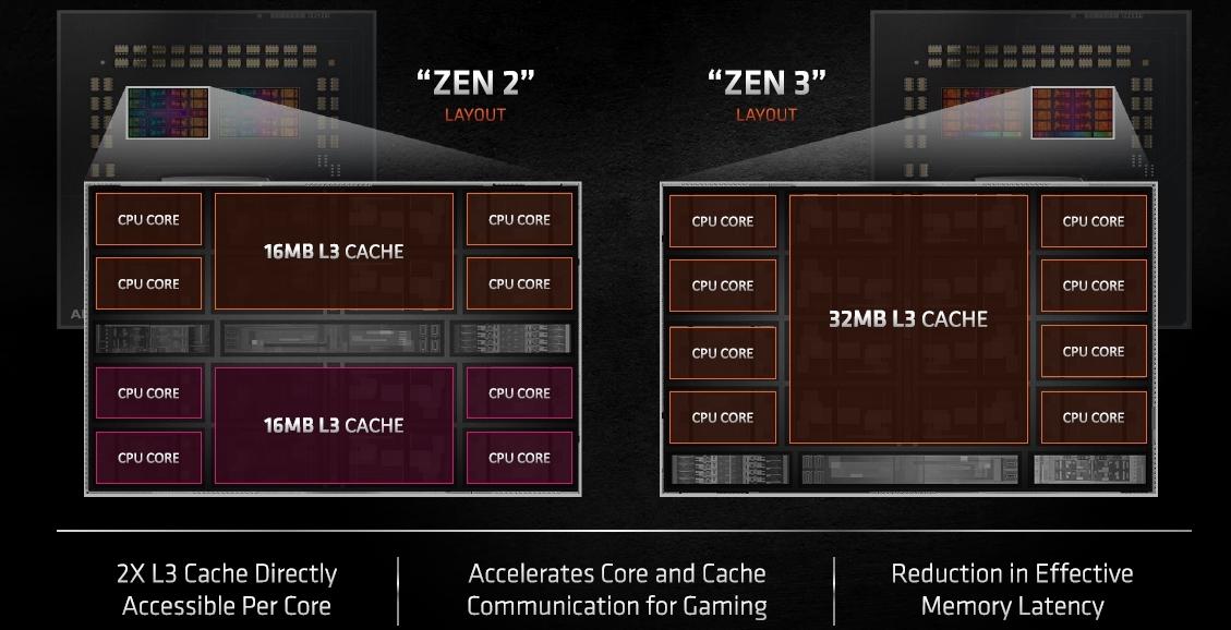 Zen 2アーキテクチャー(左)とZen 3アーキテクチャーの(右)の違い AMDのスライド