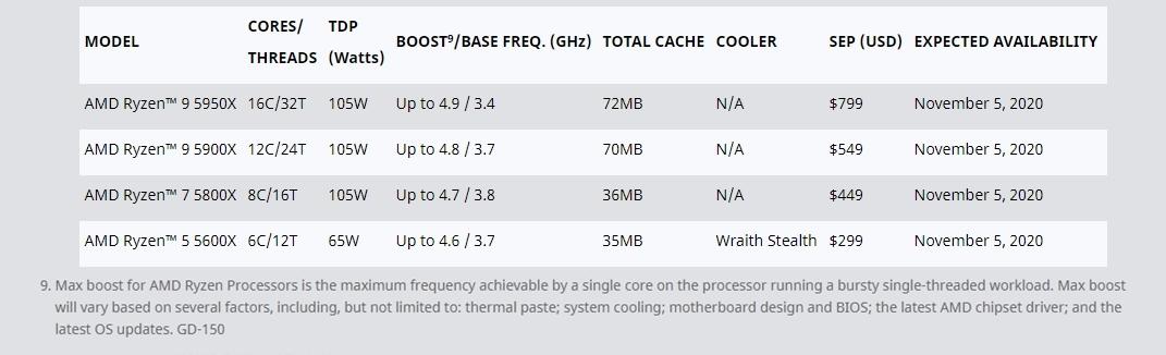新製品4モデルの主な仕様 AMDの表