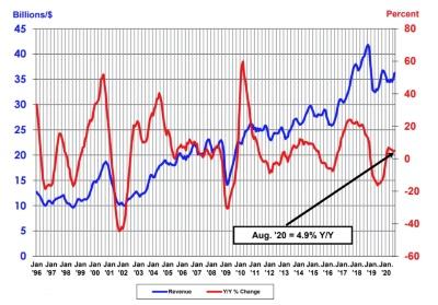 単月の半導体世界売上高(3カ月移動平均値)と前年同月比の推移