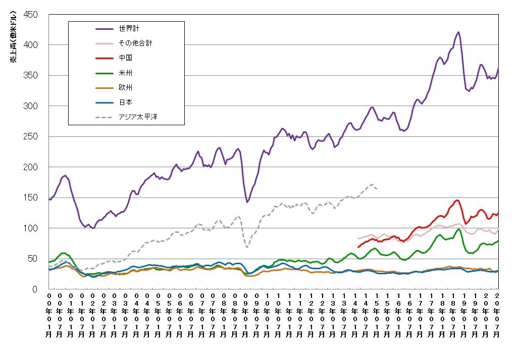 世界および地域別の単月の半導体売上高(3カ月移動平均値)の推移 (SIAおよびWSTSのデータを基に日経クロステックが作成)