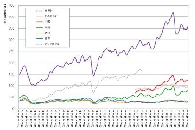 世界および地域別の単月の半導体売上高(3カ月移動平均値)の推移