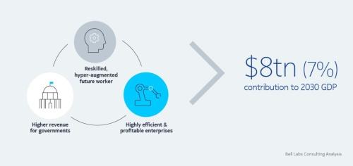 5G関連産業は2030年までに世界経済へ8兆米ドルの価値をもたらす