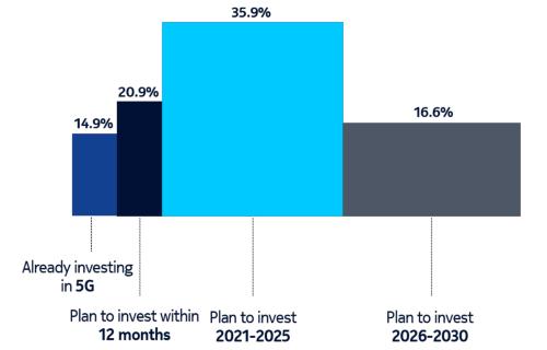 大企業の72%は5G投資を今後5年間も続ける