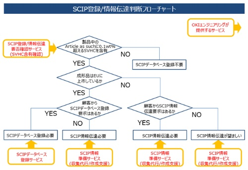 図:SCIP登録/情報伝達判断フローと「SCIP対応サポートサービス」のメニュー(出所:OKIエンジニアリング)