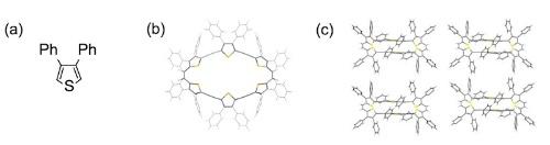 図2:チオフェン分子(a)、チオフェン分子6個から成る環状分子(b)、環状分子の積層構造(c)