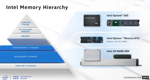 コンピューターシステムのメモリー階層とIntelの現行メモリー製品