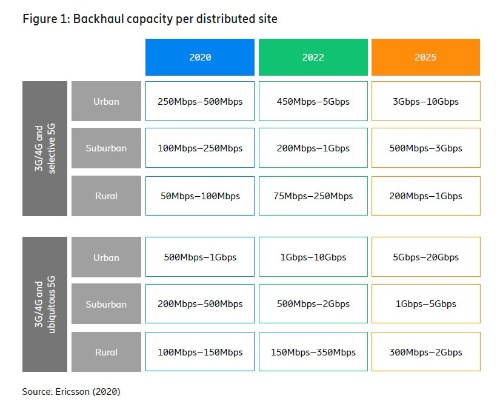 2025年の都市部では3Gビット/秒から20Gビット/秒まで対応が必要