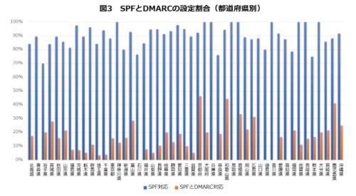 都道府県別のSPFとDMARCの設定割合