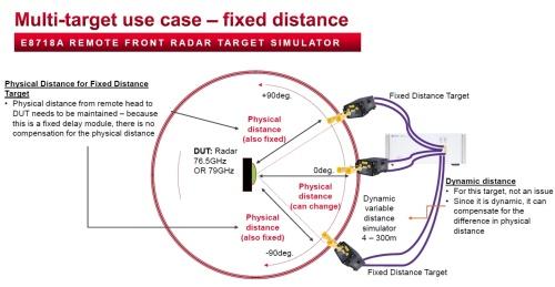 車載レーダーのチェック環境の例