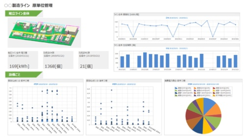 図2:ダッシュボード機能による分析画面例(出所:三菱電機)