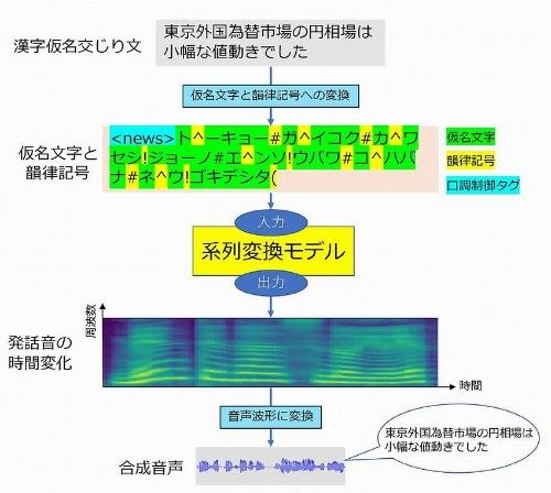 新たに開発した音声合成技術のイメージ