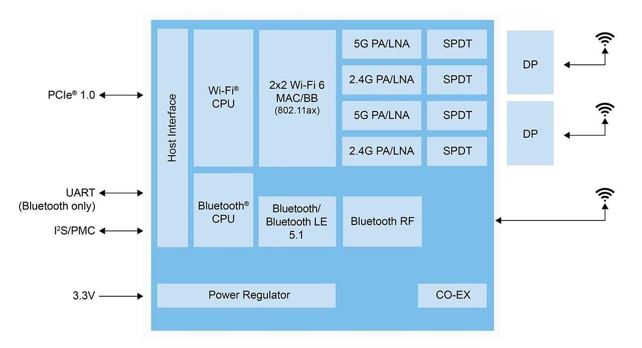「IW620P」の機能ブロック図 NXPの図