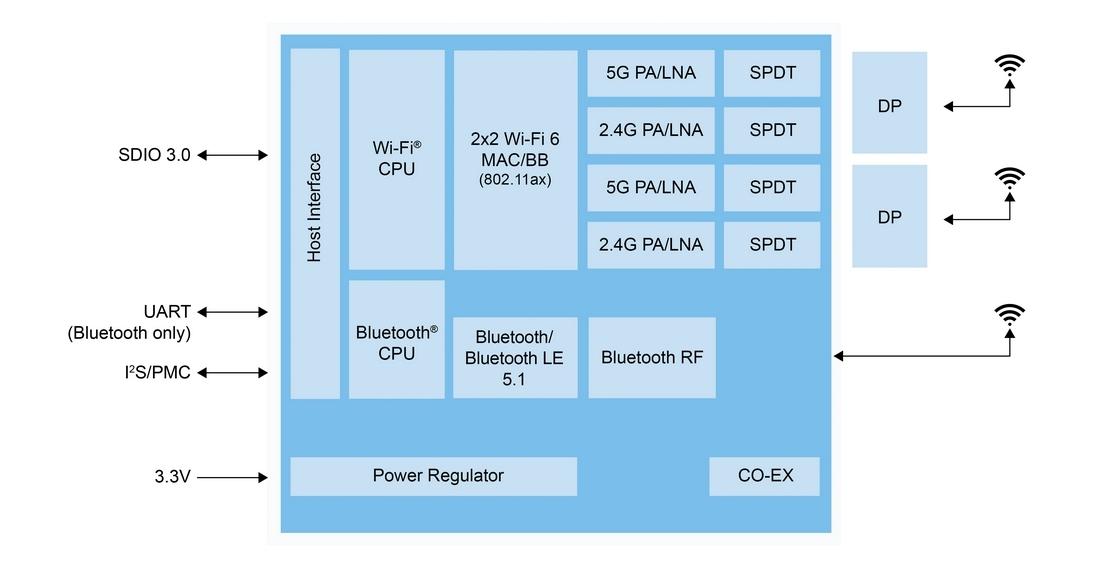 「IW620S」の機能ブロック図 NXPの図