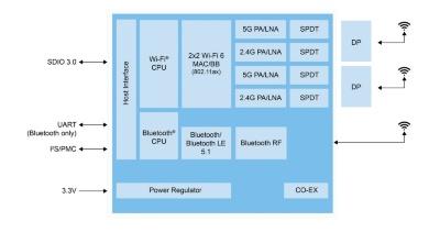 「IW620S」の機能ブロック図