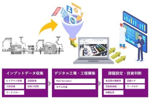 図:「デジタル工場導入支援サービス」の概要