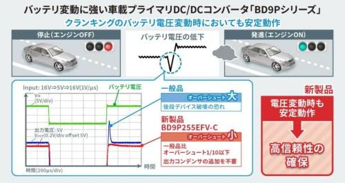 新製品は、出力電圧のオーバーシュートを競合他社品の1/10以下に抑えられる