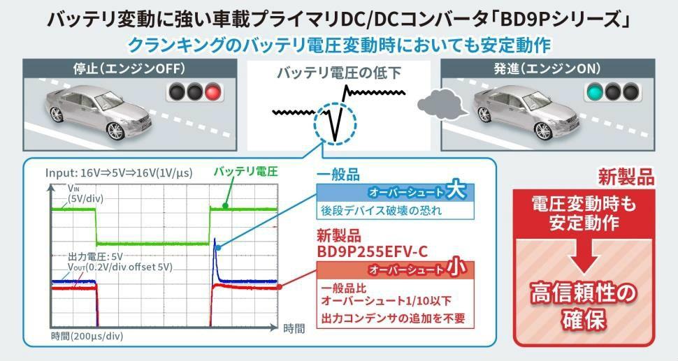 新製品は、出力電圧のオーバーシュートを競合他社品の1/10以下に抑えられる ロームの資料