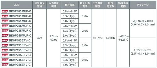 出力電圧や最大出力電流、パッケージなどが異なる12製品を発売した