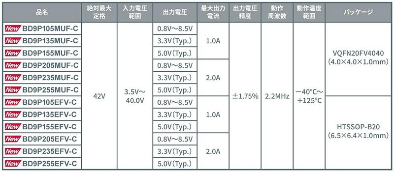 出力電圧や最大出力電流、パッケージなどが異なる12製品を発売した ロームの資料