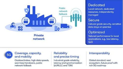 企業や産業の価値を高める5Gプライベートネットワーク