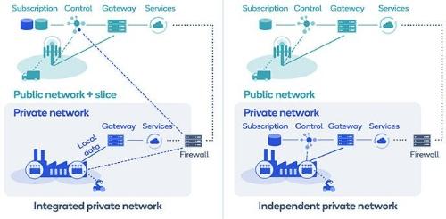 5Gプライベートネットワークのアーキテクチャー