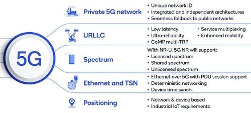 3GPPリリース16では5Gに新たなIIoT性能が追加
