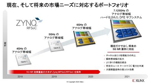 「Zynq UltraScale+ RFSoC」(Zynq RFSoC)の歩み
