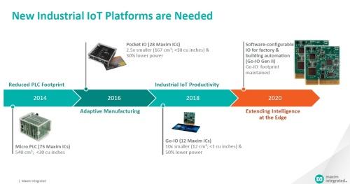 産業向けIoT/PLCのリファレンス設計の歩み