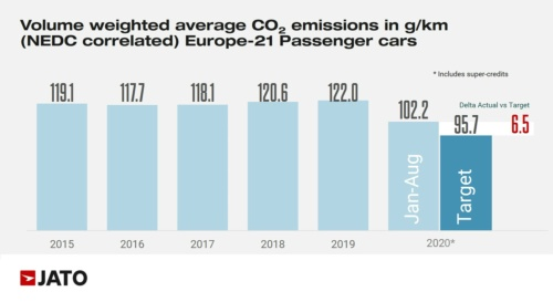 欧州で販売された乗用車の年間平均CO<sub>2</sub>排出量の推移