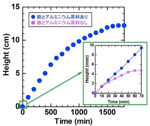 図2:CNTフォレストの成長曲線