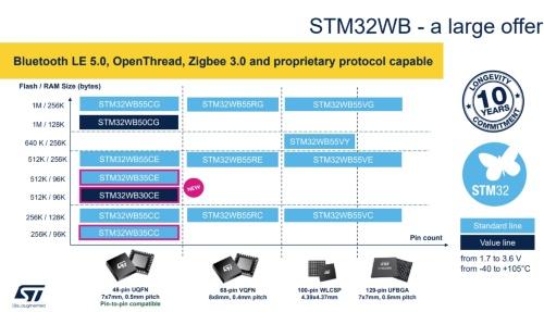 STM32WBシリーズのラインアップ