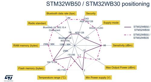 STM32WBシリーズのスタンダードライン(ピンク色の破線のSTM32WB55やSTM32WB35)とバリューライン(紫色の実線のSTM32WB50やSTM32WB30)の違い