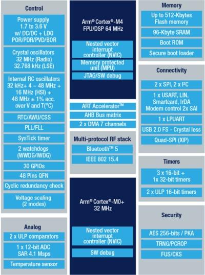 STM32WB35の機能ブロック図