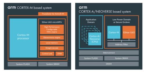 スマホ向けCortex-Aやサーバー向けNeoverseとの組み合わせも想定