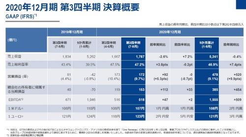 IFRS(国際財務報告基準)による2020年第3四半期の決算