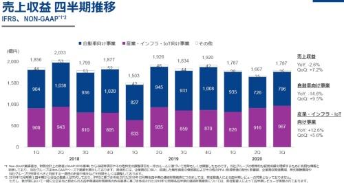 事業別の四半期売上高の推移