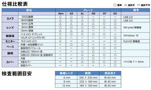 表:仕様比較