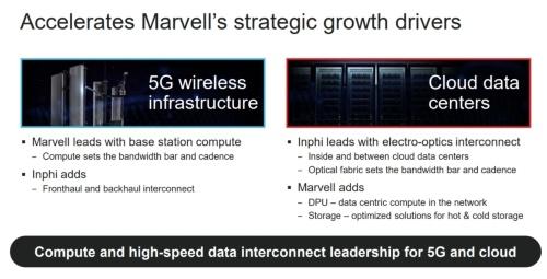 5Gインフラやクラウド/データセンター事業を強化